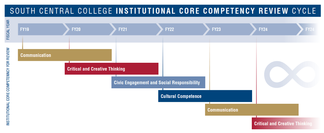 Graphic Showing SCC's ICC Review Cycle.  Communication FY19-20, Critical and Creative Thinking FY20-21, Civic Engagement and Social Responsibility FY21-22, Cultural Competence FY22-23, Communication FY23-FY24, Critical and Creative Thinking FY24-FY25.